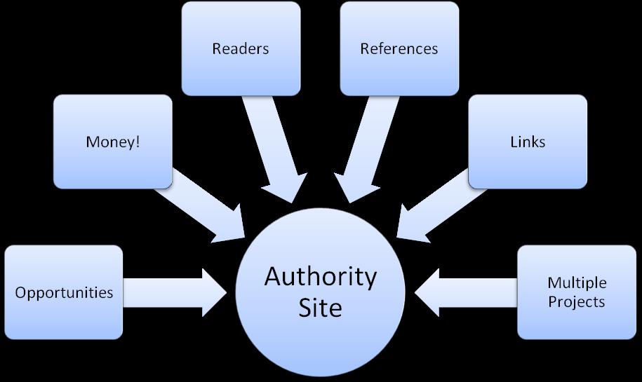 authority-site